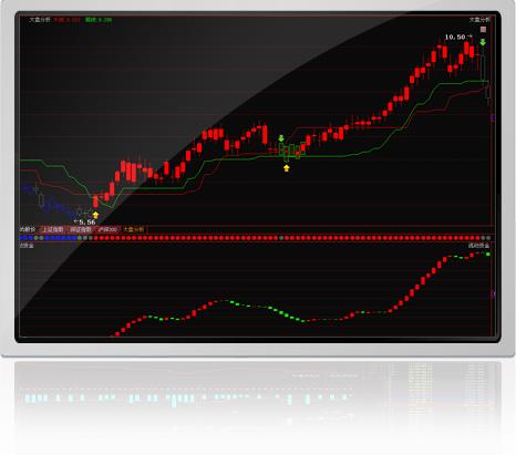 红色:追涨,找强势个股